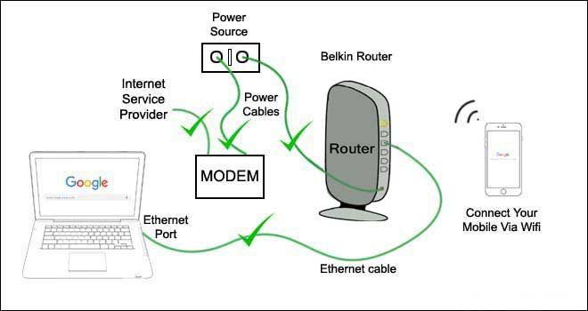 check properly belkin router